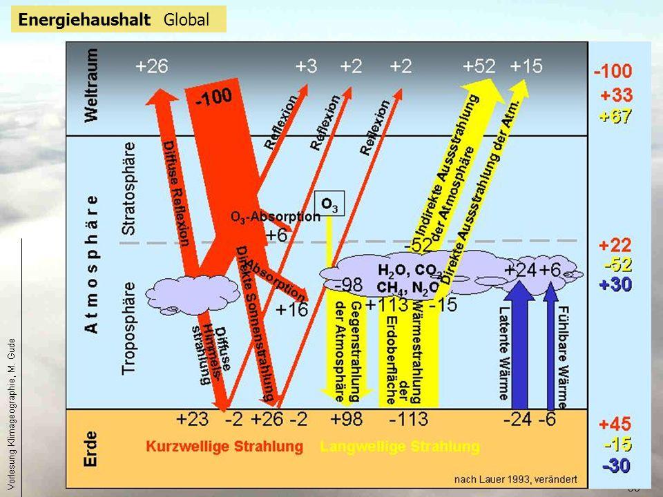 38 Energiehaushalt Global
