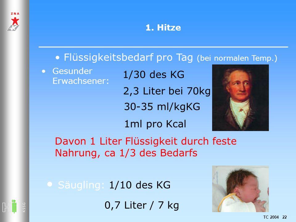 TC 2004 22 1. Hitze Gesunder Erwachsener: 2,3 Liter bei 70kg Säugling: 1/10 des KG 0,7 Liter / 7 kg 30-35 ml/kgKG 1ml pro Kcal Flüssigkeitsbedarf pro