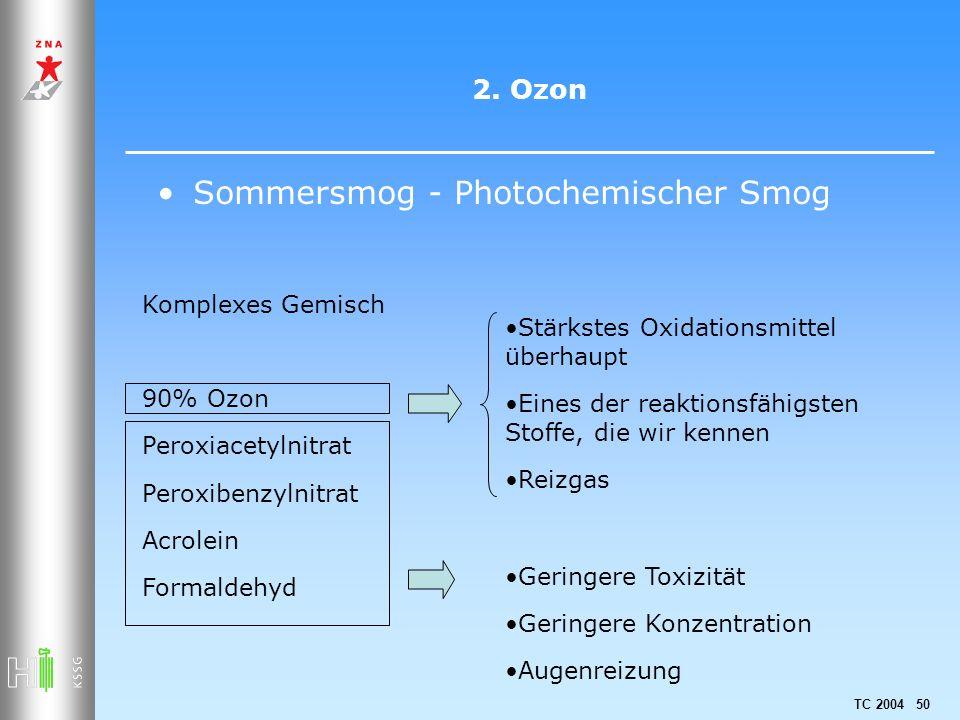 TC 2004 50 2. Ozon Sommersmog - Photochemischer Smog Komplexes Gemisch 90% Ozon Peroxiacetylnitrat Peroxibenzylnitrat Acrolein Formaldehyd Geringere T