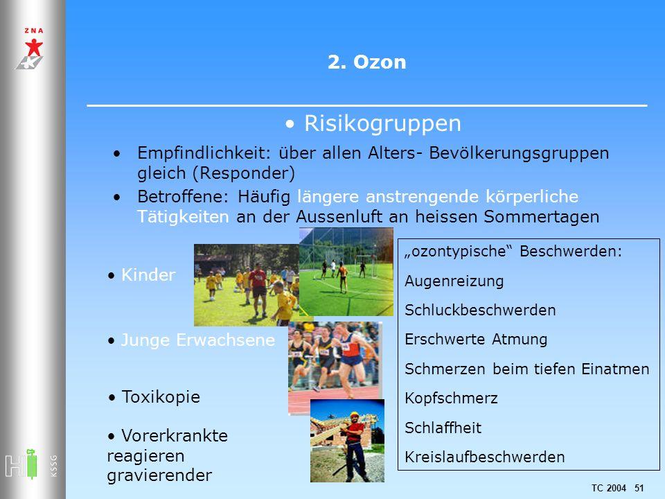 TC 2004 51 2. Ozon Empfindlichkeit: über allen Alters- Bevölkerungsgruppen gleich (Responder) Betroffene: Häufig längere anstrengende körperliche Täti