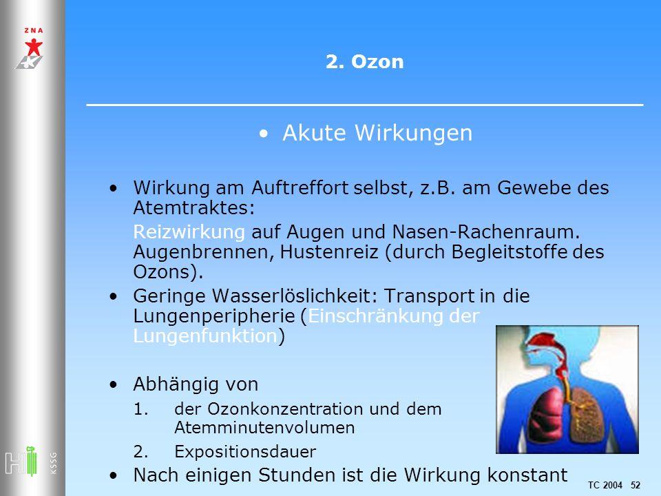 TC 2004 52 2. Ozon Akute Wirkungen Wirkung am Auftreffort selbst, z.B. am Gewebe des Atemtraktes: Reizwirkung auf Augen und Nasen-Rachenraum. Augenbre