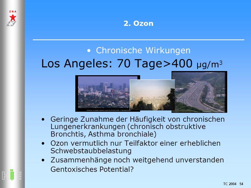 TC 2004 54 2. Ozon Chronische Wirkungen Los Angeles: 70 Tage>400 µg/m 3 Geringe Zunahme der Häufigkeit von chronischen Lungenerkrankungen (chronisch o