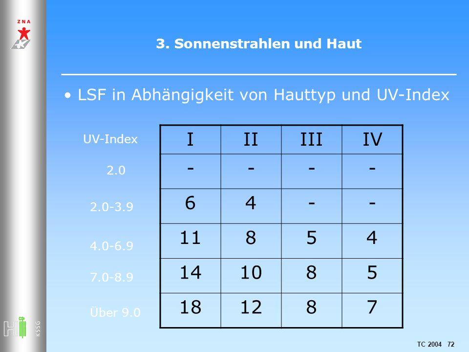 TC 2004 72 3. Sonnenstrahlen und Haut LSF in Abhängigkeit von Hauttyp und UV-Index IIIIIIIV ---- 64-- 11854 141085 181287 2.0 2.0-3.9 4.0-6.9 7.0-8.9