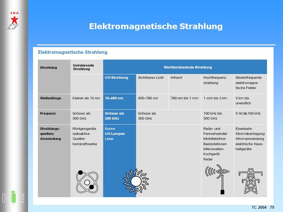 TC 2004 79 Elektromagnetische Strahlung