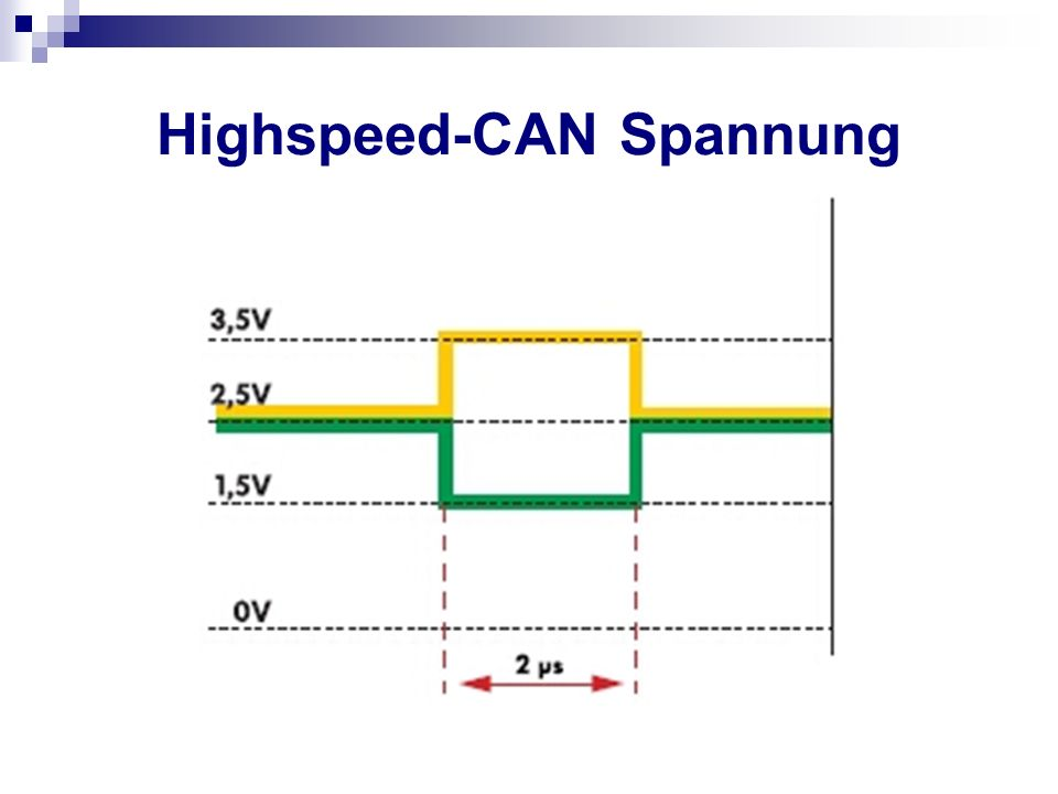 Highspeed-CAN Spannung