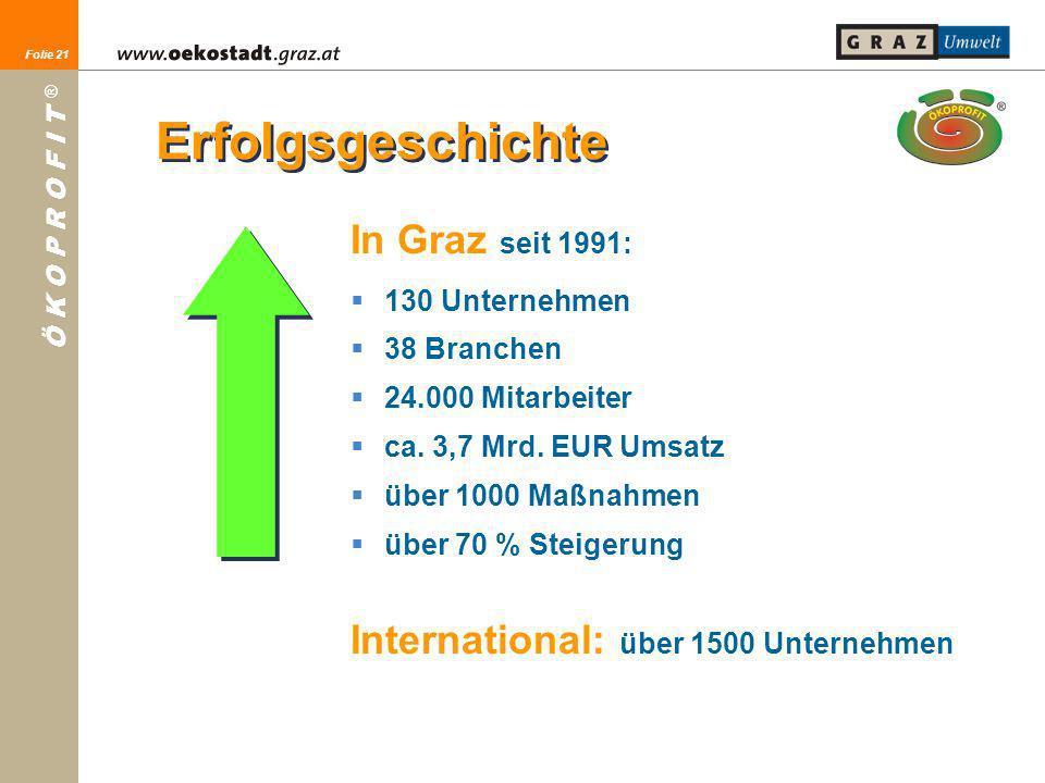 Folie 21 Ö K O P R O F I T ® Folie 21 In Graz seit 1991: 130 Unternehmen 38 Branchen 24.000 Mitarbeiter ca. 3,7 Mrd. EUR Umsatz über 1000 Maßnahmen üb