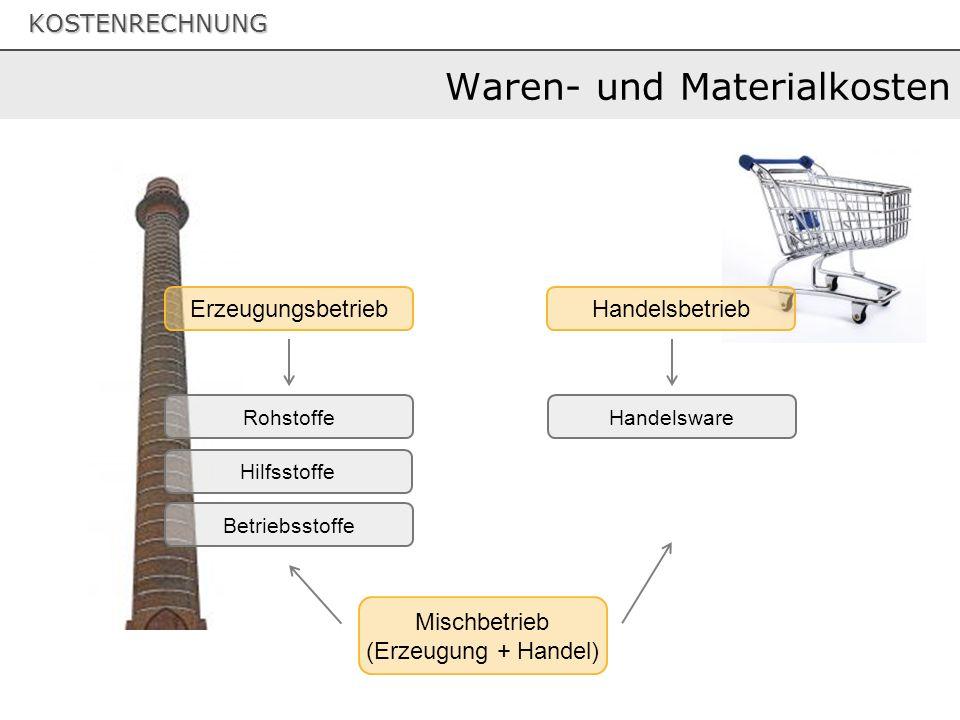 KOSTENRECHNUNG Waren- und Materialkosten Handelsware ErzeugungsbetriebHandelsbetrieb Rohstoffe Hilfsstoffe Betriebsstoffe Mischbetrieb (Erzeugung + Handel)
