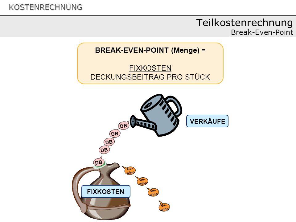 KOSTENRECHNUNG Teilkostenrechnung Break-Even-Point DB FIXKOSTEN VERKÄUFE DB BREAK-EVEN-POINT (Menge) = FIXKOSTEN DECKUNGSBEITRAG PRO STÜCK DB Ge- winn