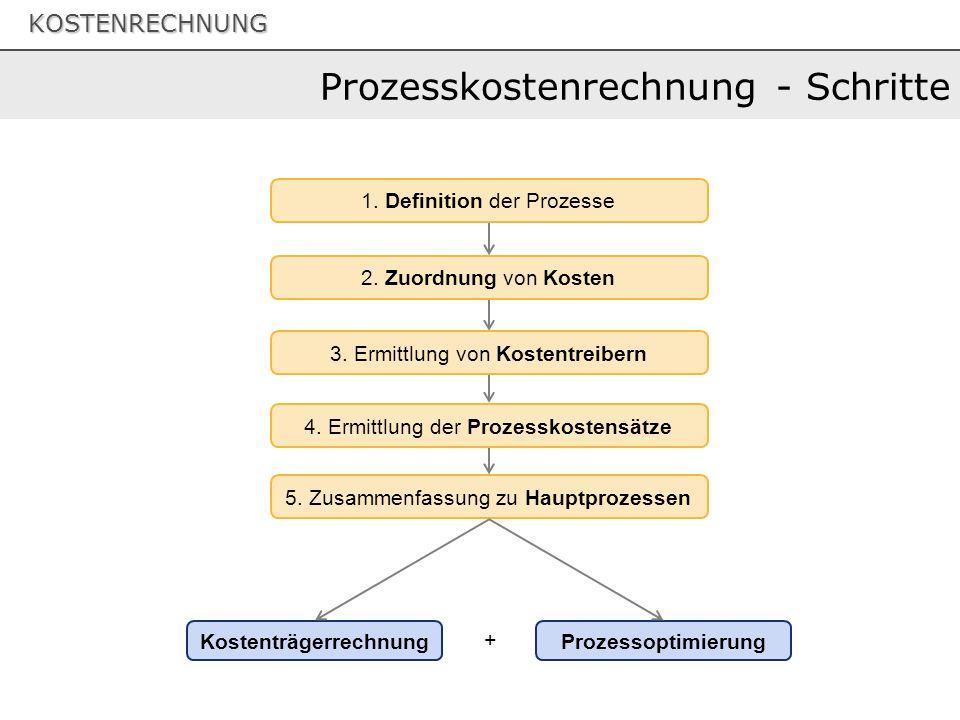 KOSTENRECHNUNG Prozesskostenrechnung - Schritte 1.