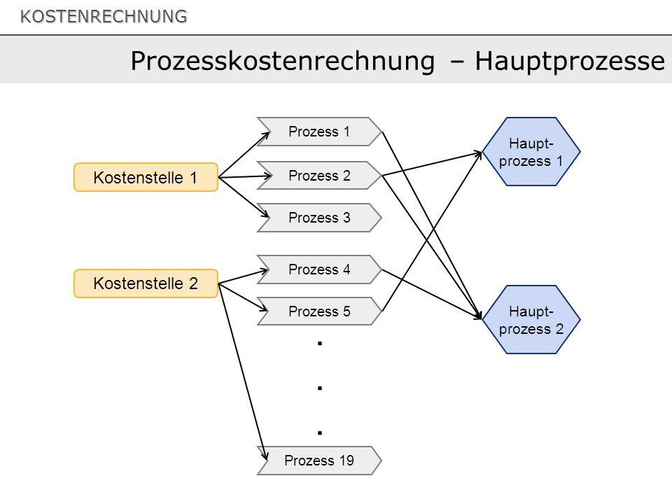 KOSTENRECHNUNG Prozesskostenrechnung – Hauptprozesse Kostenstelle 1......