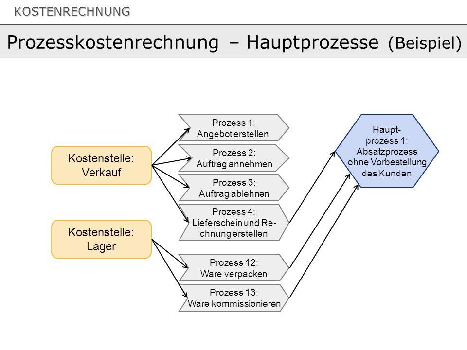 KOSTENRECHNUNG Prozesskostenrechnung – Hauptprozesse (Beispiel) Kostenstelle: Verkauf Kostenstelle: Lager Prozess 1: Angebot erstellen Prozess 2: Auftrag annehmen Prozess 3: Auftrag ablehnen Prozess 4: Lieferschein und Re- chnung erstellen Prozess 12: Ware verpacken Prozess 13: Ware kommissionieren Haupt- prozess 1: Absatzprozess ohne Vorbestellung des Kunden