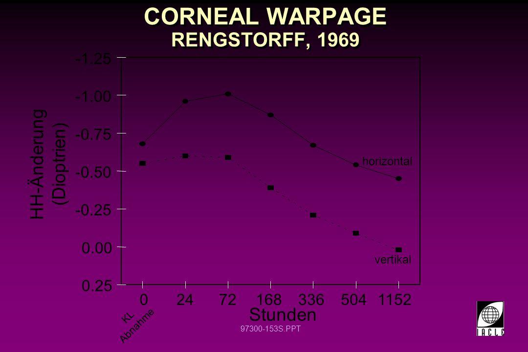97300-153S.PPT CORNEAL WARPAGE RENGSTORFF, 1969 -1.25 -0.75 -0.50 -0.25 0.00 0.25 024721683365041152 Stunden HH-Änderung (Dioptrien) KL Abnahme horizo
