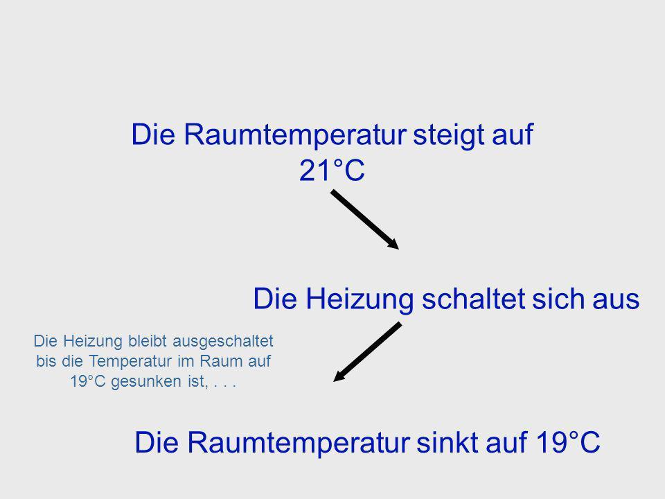 Die Raumtemperatur steigt auf 21°C Die Heizung schaltet sich aus... bis der Temperatur sensor im Thermostat die Heizung ausschaltet. Thermostat Feedba