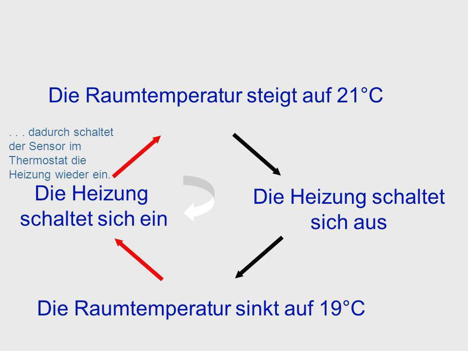 Die Raumtemperatur steigt auf 21°C Die Raumtemperatur sinkt auf 19°C Die Heizung schaltet sich aus Die Heizung bleibt ausgeschaltet bis die Temperatur