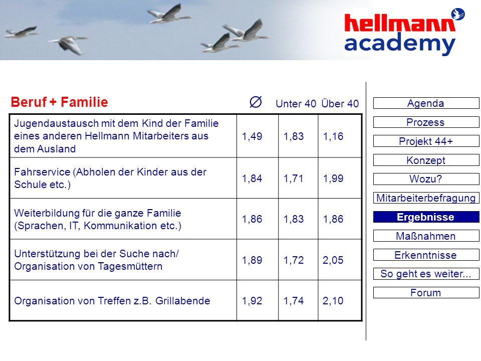 Jugendaustausch mit dem Kind der Familie eines anderen Hellmann Mitarbeiters aus dem Ausland 1,491,831,16 Fahrservice (Abholen der Kinder aus der Schu
