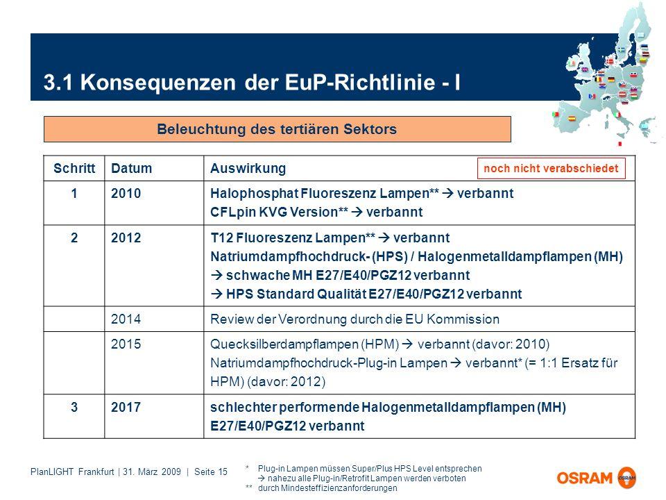 PlanLIGHT Frankfurt | 31. März 2009 | Seite 15 3.1 Konsequenzen der EuP-Richtlinie - I Beleuchtung des tertiären Sektors noch nicht verabschiedet * Pl