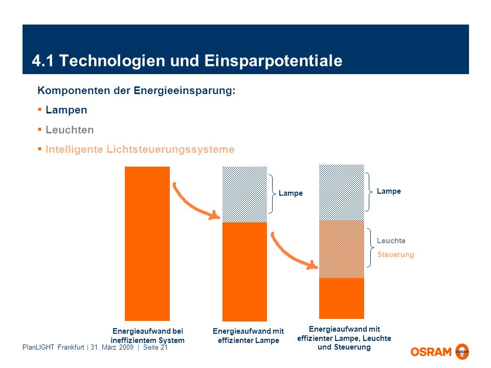 PlanLIGHT Frankfurt | 31. März 2009 | Seite 21 4.1 Technologien und Einsparpotentiale Komponenten der Energieeinsparung: Lampen Leuchten Intelligente