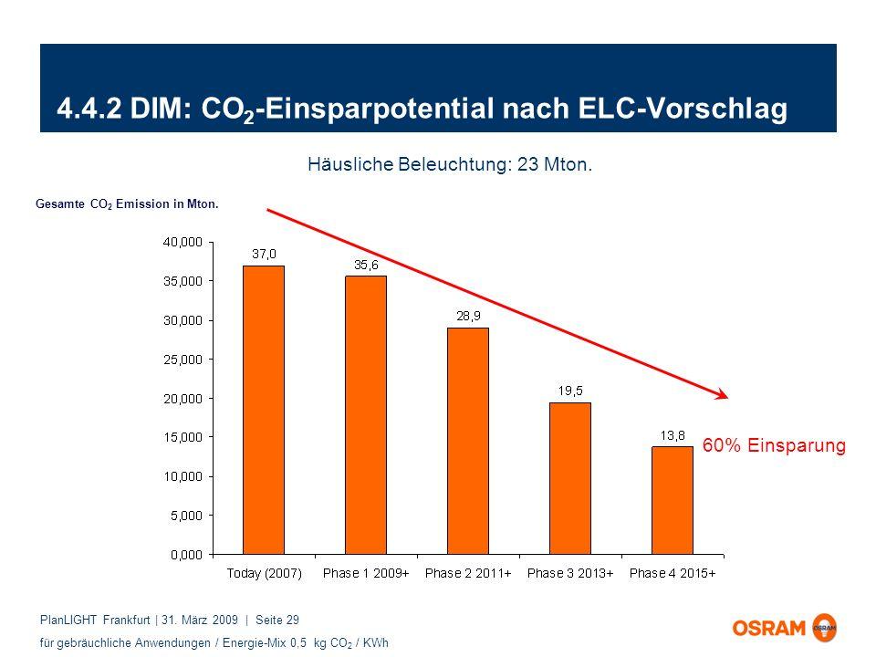 PlanLIGHT Frankfurt | 31. März 2009 | Seite 29 4.4.2 DIM: CO 2 -Einsparpotential nach ELC-Vorschlag Gesamte CO 2 Emission in Mton. 60% Einsparung Häus