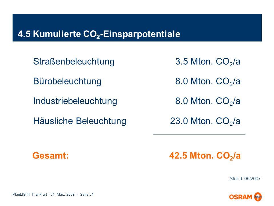 PlanLIGHT Frankfurt | 31. März 2009 | Seite 31 4.5 Kumulierte CO 2 -Einsparpotentiale Straßenbeleuchtung 3.5 Mton. CO 2 /a Bürobeleuchtung 8.0 Mton. C