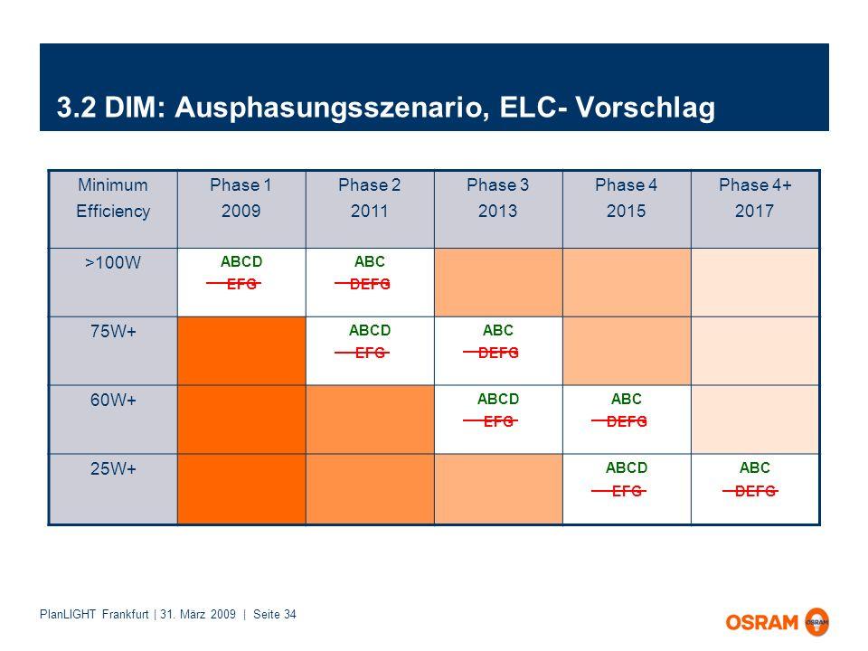 PlanLIGHT Frankfurt | 31. März 2009 | Seite 34 3.2 DIM: Ausphasungsszenario, ELC- Vorschlag Minimum Efficiency Phase 1 2009 Phase 2 2011 Phase 3 2013