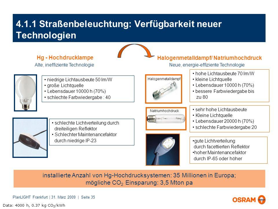PlanLIGHT Frankfurt | 31. März 2009 | Seite 35 4.1.1 Straßenbeleuchtung: Verfügbarkeit neuer Technologien niedrige Lichtausbeute 50 lm/W große Lichtqu