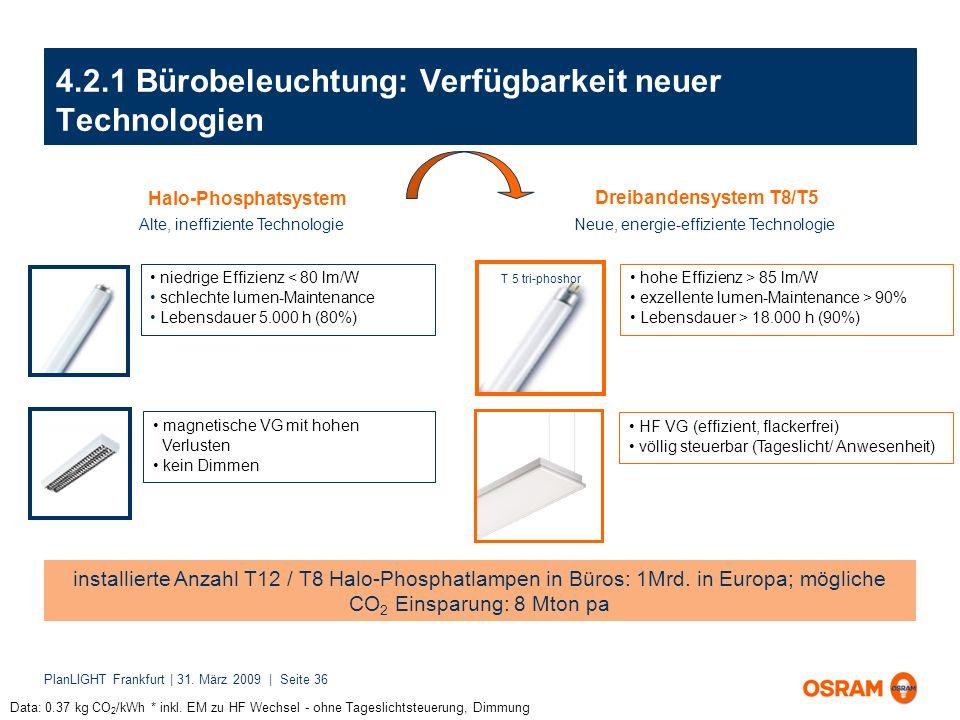 PlanLIGHT Frankfurt | 31. März 2009 | Seite 36 4.2.1 Bürobeleuchtung: Verfügbarkeit neuer Technologien Alte, ineffiziente Technologie niedrige Effizie