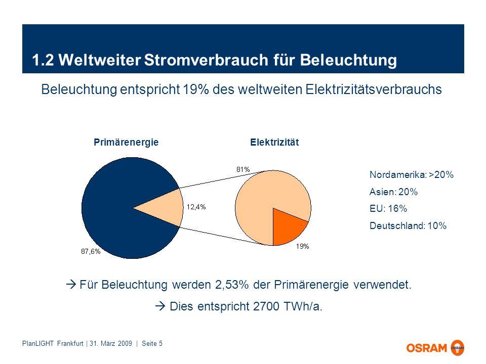 PlanLIGHT Frankfurt | 31. März 2009 | Seite 5 1.2 Weltweiter Stromverbrauch für Beleuchtung Nordamerika: >20% Asien: 20% EU: 16% Deutschland: 10% Prim