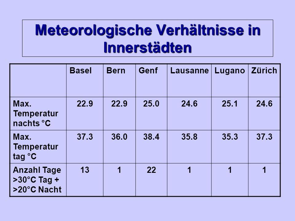 Meteorologische Verhältnisse in Innerstädten BaselBernGenfLausanneLuganoZürich Max. Temperatur nachts °C 22.9 25.024.625.124.6 Max. Temperatur tag °C
