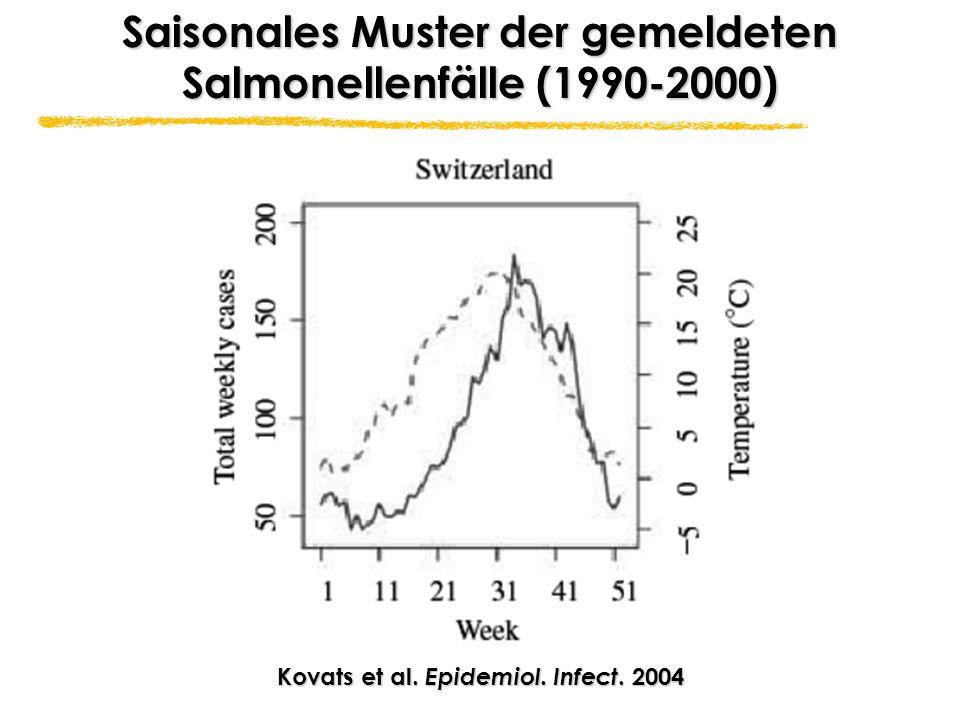 Kovats et al. Epidemiol. Infect. 2004 Saisonales Muster der gemeldeten Salmonellenfälle (1990-2000)