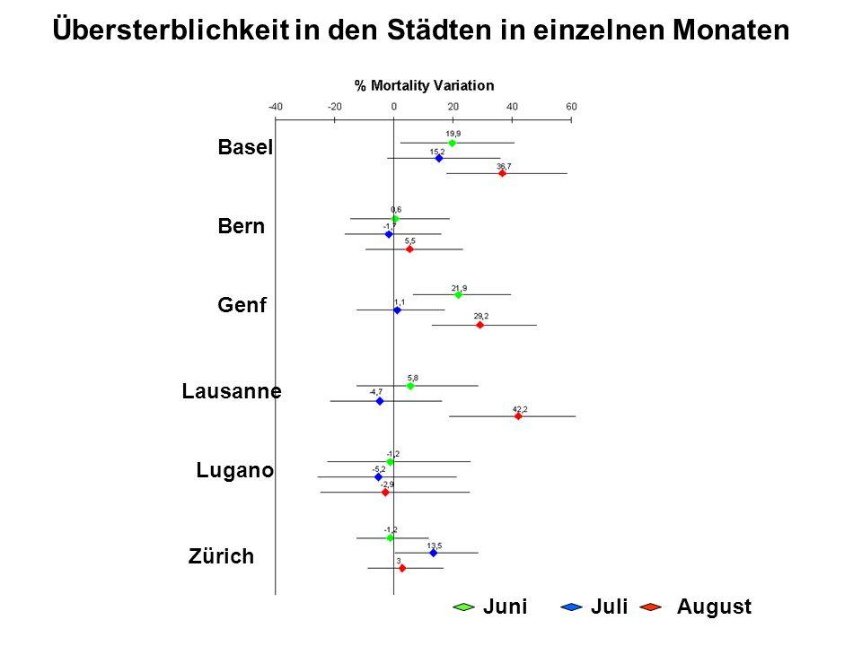 Basel Bern Genf Lausanne Lugano Zürich Übersterblichkeit in den Städten in einzelnen Monaten JuniJuliAugust
