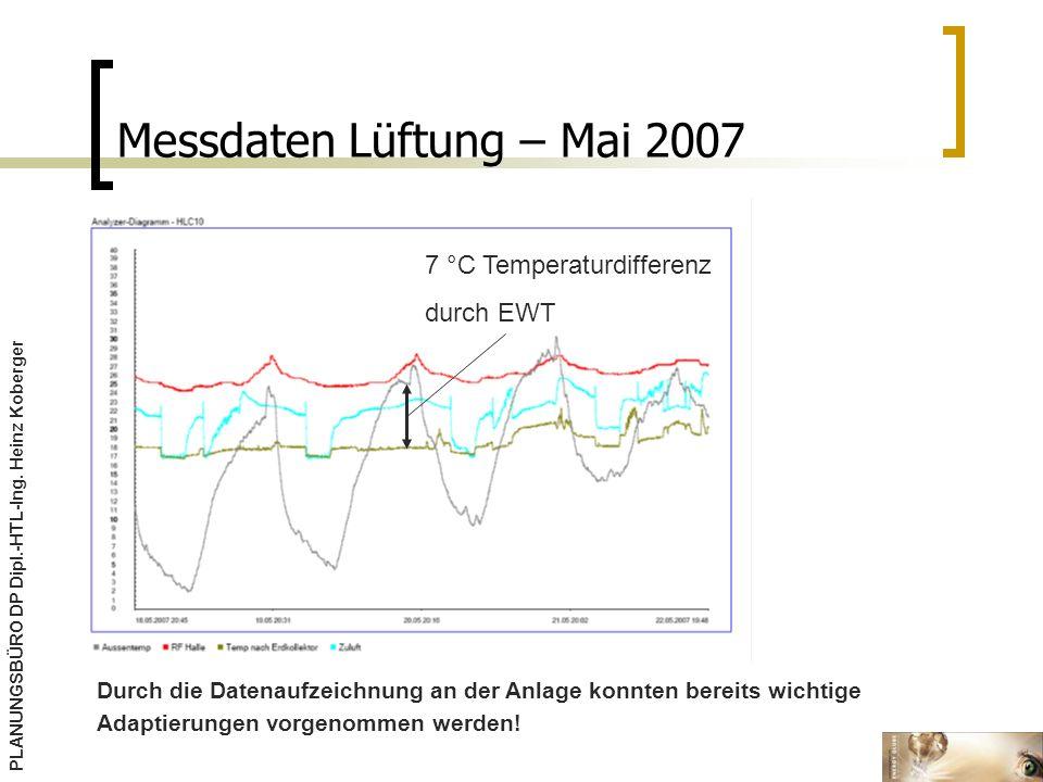 Messdaten Lüftung – Mai 2007 Durch die Datenaufzeichnung an der Anlage konnten bereits wichtige Adaptierungen vorgenommen werden.