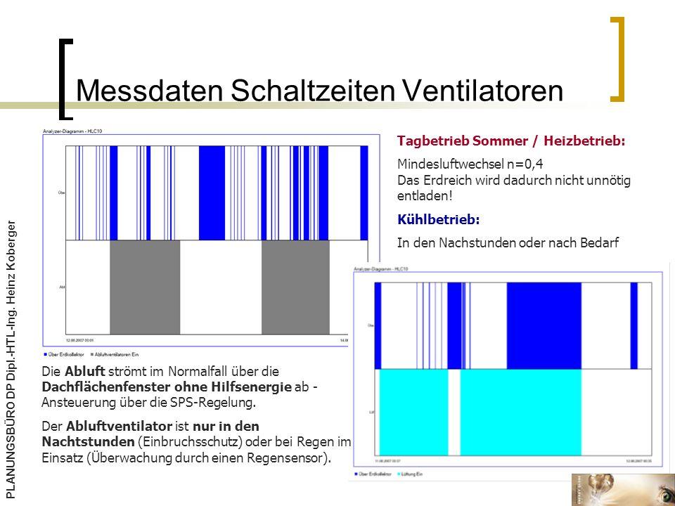 Messdaten Schaltzeiten Ventilatoren Die Abluft strömt im Normalfall über die Dachflächenfenster ohne Hilfsenergie ab - Ansteuerung über die SPS-Regelung.