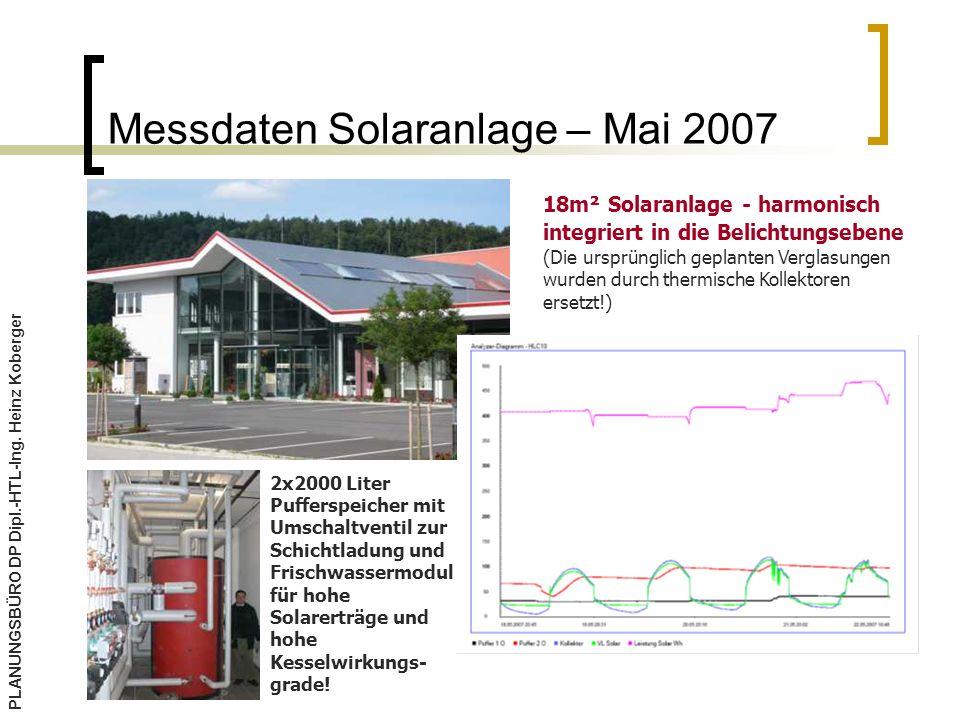 Messdaten Solaranlage – Mai 2007 PLANUNGSBÜRO DP Dipl.-HTL-Ing.