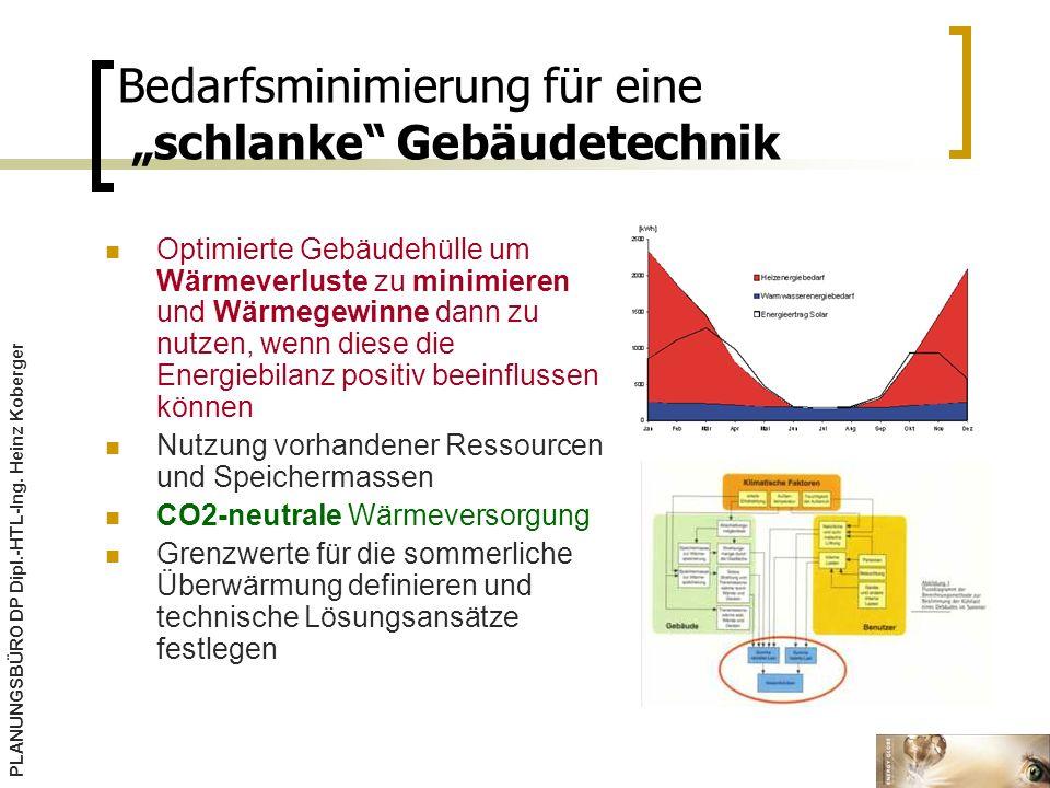 Bedarfsminimierung für eine schlanke Gebäudetechnik Optimierte Gebäudehülle um Wärmeverluste zu minimieren und Wärmegewinne dann zu nutzen, wenn diese die Energiebilanz positiv beeinflussen können Nutzung vorhandener Ressourcen und Speichermassen CO2-neutrale Wärmeversorgung Grenzwerte für die sommerliche Überwärmung definieren und technische Lösungsansätze festlegen PLANUNGSBÜRO DP Dipl.-HTL-Ing.