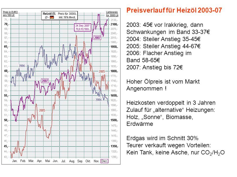 Preisverlauf für Heizöl 2003-07 2003: 45 vor Irakkrieg, dann Schwankungen im Band 33-37 2004: Steiler Anstieg 35-45 2005: Steiler Anstieg 44-67 2006: Flacher Anstieg im Band 58-65 2007: Anstieg bis 72 Hoher Ölpreis ist vom Markt Angenommen .