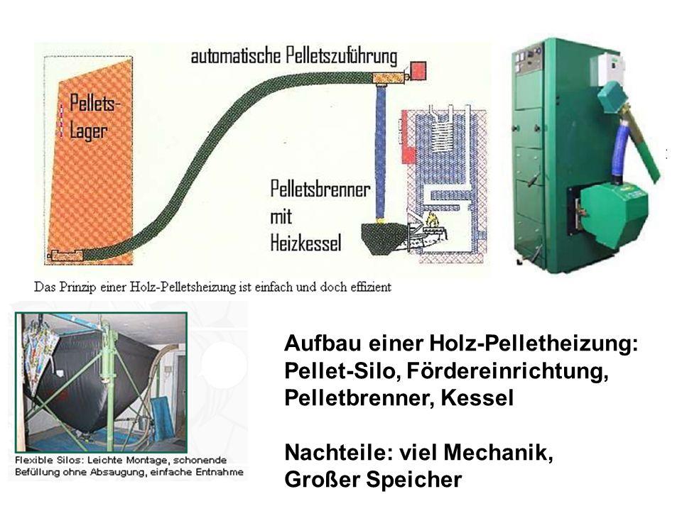 Aufbau einer Holz-Pelletheizung: Pellet-Silo, Fördereinrichtung, Pelletbrenner, Kessel Nachteile: viel Mechanik, Großer Speicher