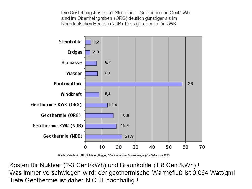 Kosten für Nuklear (2-3 Cent/kWh) und Braunkohle (1,8 Cent/kWh) .