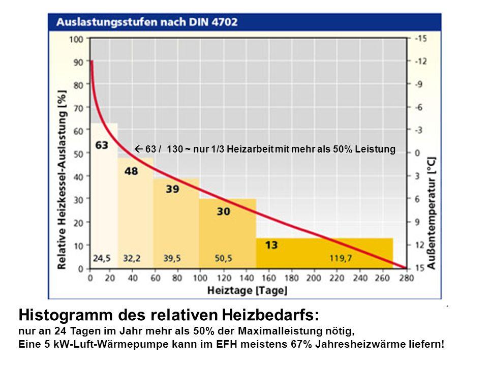 Histogramm des relativen Heizbedarfs: nur an 24 Tagen im Jahr mehr als 50% der Maximalleistung nötig, Eine 5 kW-Luft-Wärmepumpe kann im EFH meistens 67% Jahresheizwärme liefern.