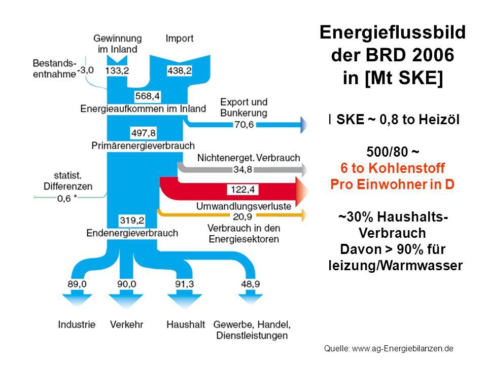 Energieflussbild der BRD 2006 in [Mt SKE] 1 SKE ~ 0,8 to Heizöl 500/80 ~ 6 to Kohlenstoff Pro Einwohner in D ~30% Haushalts- Verbrauch Davon > 90% für Heizung/Warmwasser Quelle: www.ag-Energiebilanzen.de