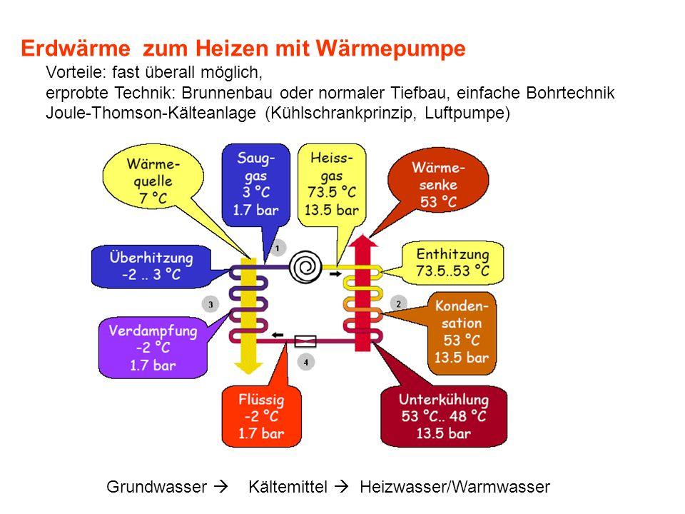 Erdwärme zum Heizen mit Wärmepumpe Vorteile: fast überall möglich, erprobte Technik: Brunnenbau oder normaler Tiefbau, einfache Bohrtechnik Joule-Thomson-Kälteanlage (Kühlschrankprinzip, Luftpumpe) Grundwasser Kältemittel Heizwasser/Warmwasser