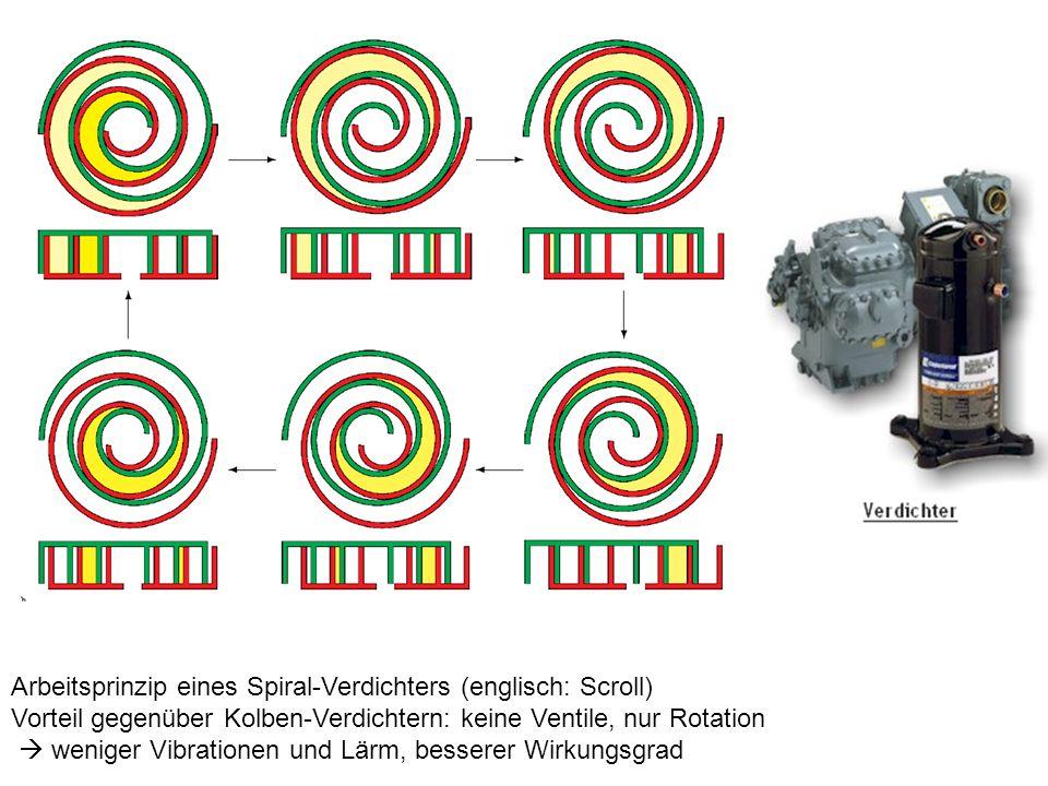 Arbeitsprinzip eines Spiral-Verdichters (englisch: Scroll) Vorteil gegenüber Kolben-Verdichtern: keine Ventile, nur Rotation weniger Vibrationen und Lärm, besserer Wirkungsgrad