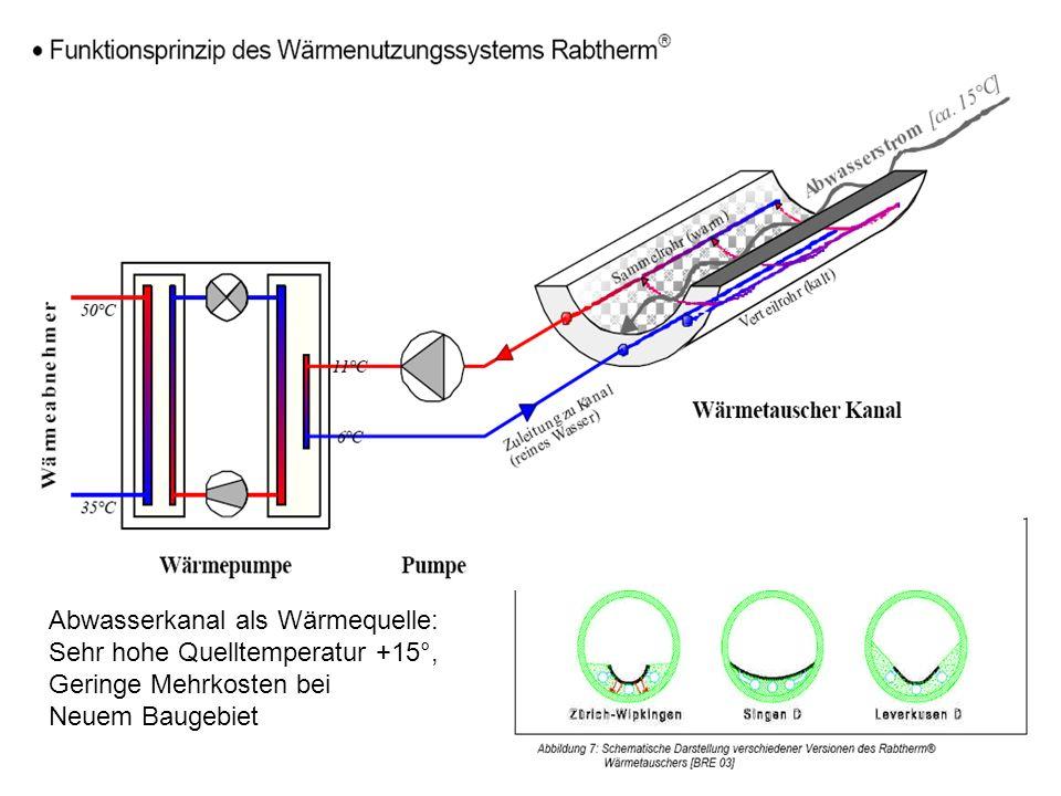 Abwasserkanal als Wärmequelle: Sehr hohe Quelltemperatur +15°, Geringe Mehrkosten bei Neuem Baugebiet