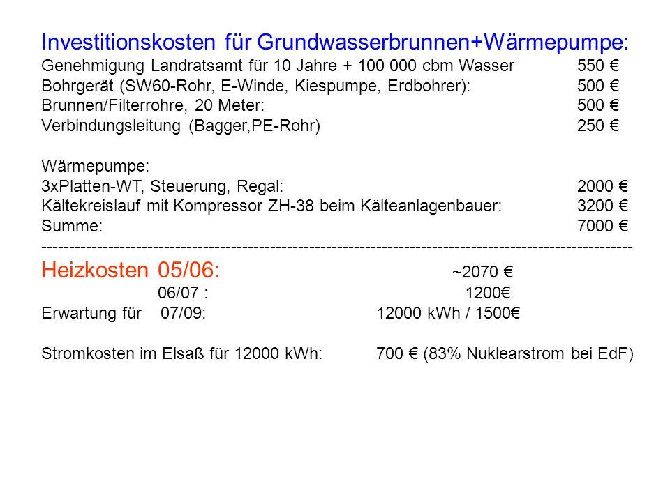 Investitionskosten für Grundwasserbrunnen+Wärmepumpe: Genehmigung Landratsamt für 10 Jahre + 100 000 cbm Wasser550 Bohrgerät (SW60-Rohr, E-Winde, Kiespumpe, Erdbohrer):500 Brunnen/Filterrohre, 20 Meter:500 Verbindungsleitung (Bagger,PE-Rohr)250 Wärmepumpe: 3xPlatten-WT, Steuerung, Regal:2000 Kältekreislauf mit Kompressor ZH-38 beim Kälteanlagenbauer:3200 Summe:7000 ---------------------------------------------------------------------------------------------------------- Heizkosten 05/06: ~2070 06/07 : 1200 Erwartung für 07/09:12000 kWh / 1500 Stromkosten im Elsaß für 12000 kWh: 700 (83% Nuklearstrom bei EdF)
