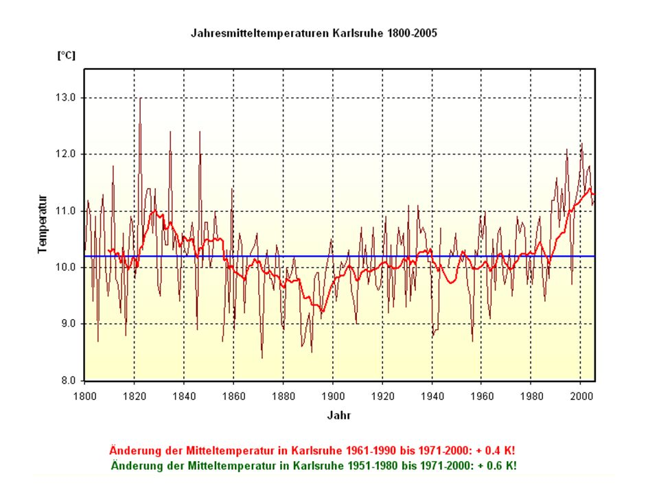 Umsatz von Bosch-Buderus-Wärmetechnik: Wärmepumpen marginal ! Bei Viessman nicht Anders!