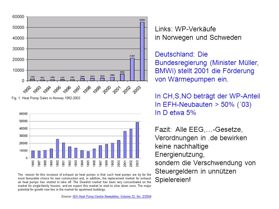 Links: WP-Verkäufe in Norwegen und Schweden Deutschland: Die Bundesregierung (Minister Müller, BMWi) stellt 2001 die Förderung von Wärmepumpen ein.