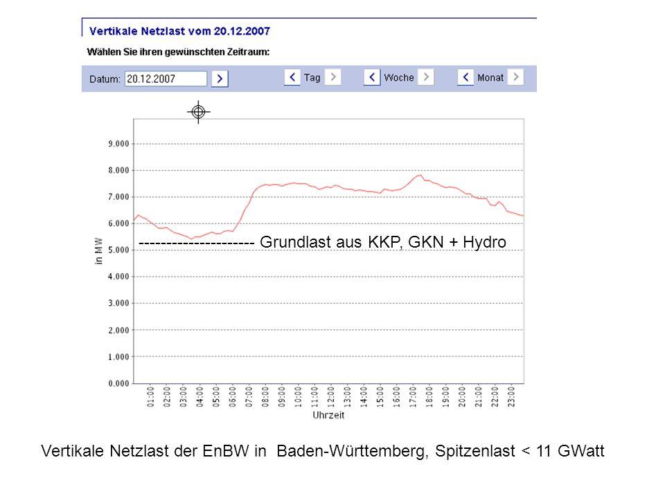 Vertikale Netzlast der EnBW in Baden-Württemberg, Spitzenlast < 11 GWatt --------------------- Grundlast aus KKP, GKN + Hydro