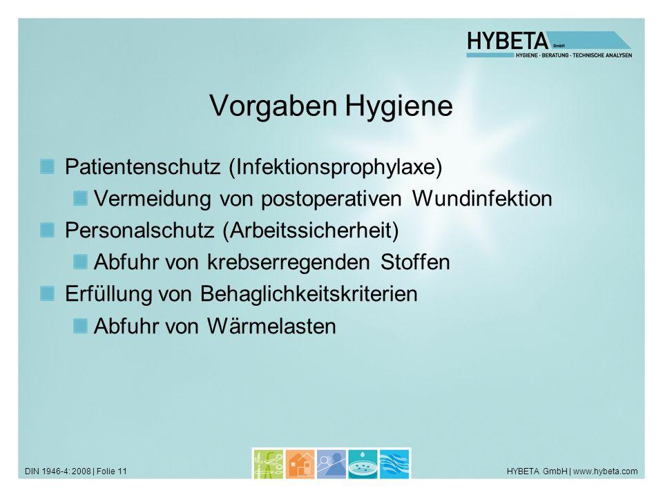HYBETA GmbH | www.hybeta.comDIN 1946-4: 2008 | Folie 11 Vorgaben Hygiene Patientenschutz (Infektionsprophylaxe) Vermeidung von postoperativen Wundinfe