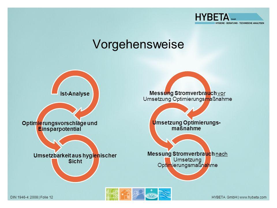 HYBETA GmbH | www.hybeta.comDIN 1946-4: 2008 | Folie 12 Vorgehensweise Ist-Analyse Optimierungsvorschläge und Einsparpotential Umsetzbarkeit aus hygie