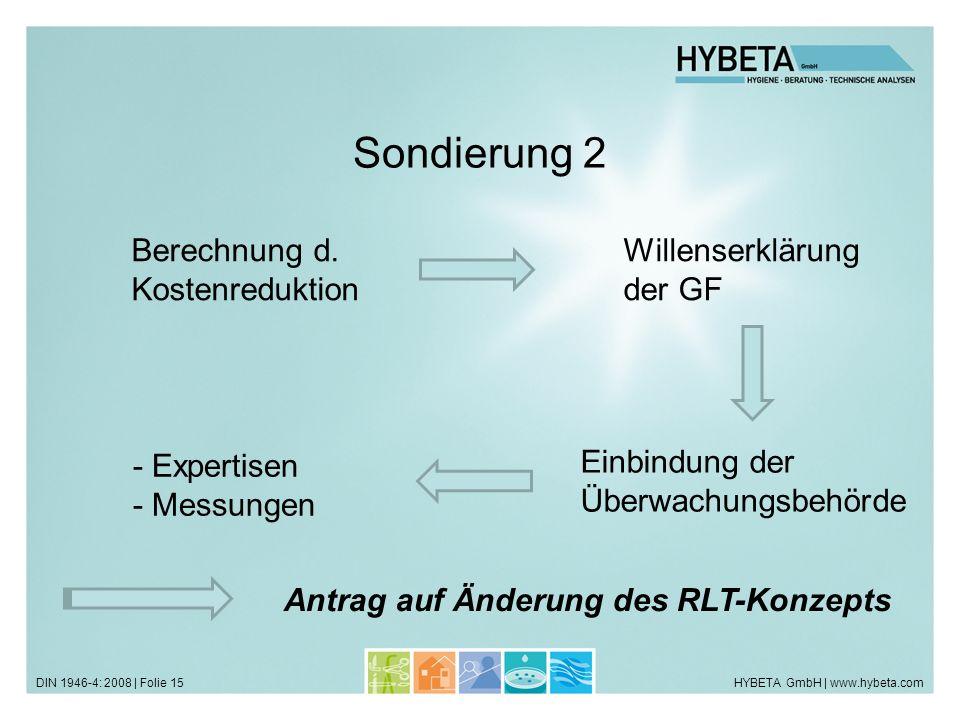 HYBETA GmbH | www.hybeta.comDIN 1946-4: 2008 | Folie 15 Sondierung 2 Willenserklärung der GF Berechnung d. Kostenreduktion Einbindung der Überwachungs