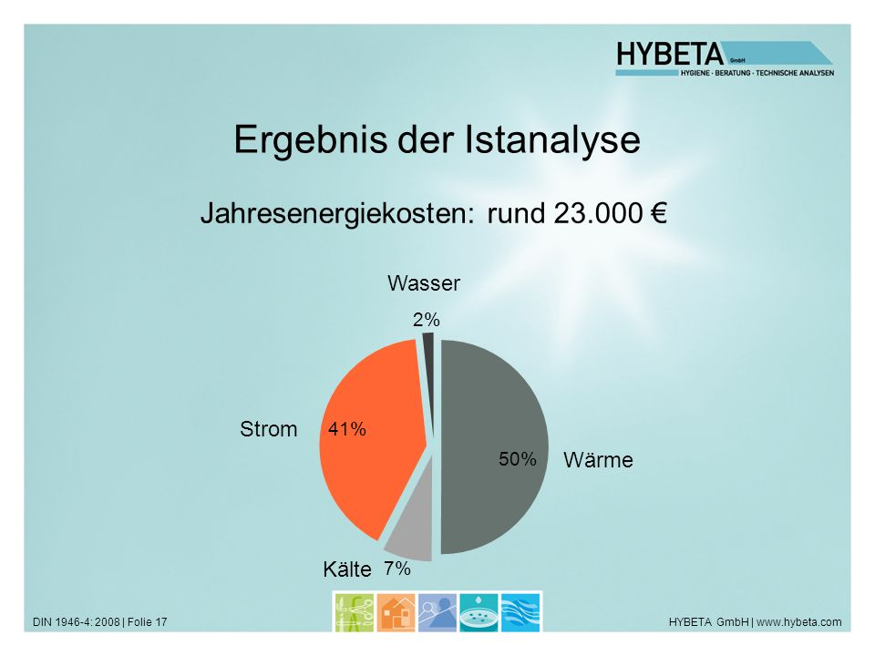 HYBETA GmbH | www.hybeta.comDIN 1946-4: 2008 | Folie 17 Ergebnis der Istanalyse Strom Wärme Kälte Wasser Jahresenergiekosten: rund 23.000